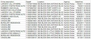 Crime in the 300 blocks of E. Little Creek Road, Fort Worth Ave, and San Antonio Blvd